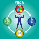 Businessman Surrounded By PDCA Diagram. PDCA Diagram, Plan, Do, Check, Act, As Colorful Crystal Balls Including Icons Inside: Jigsaw, Sandglass, Paper Checklist Royalty Free Stock Image