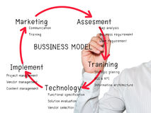 Businessman writing Business model. Businessman writing a Business model chart Stock Photo