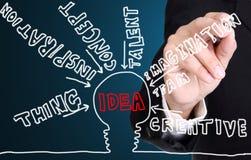 Businessman writing idea Stock Photography