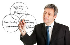 Businessman writing a marketing diagram Stock Photography