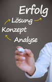 Businessman writing problem analyse konzept losung and erfolg with arrows Stock Photos