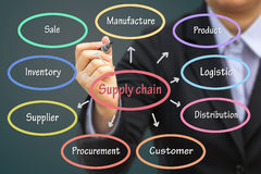 Businessman writing Supply chain concept. Can use for your busin. Ess concept background Royalty Free Stock Images