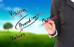 Free Businessmen Hand A Branding Solution Diagram Stock Photos - 20133373