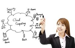 Businesswoman draw cloud computing Stock Photography