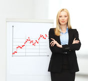 Businesswoman with flipchart and forex graph Stock Image