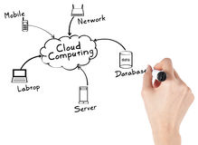 Free Businesswoman With Cloud Computing Stock Photography - 21540742