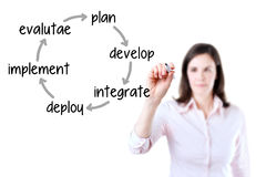 Businesswoman writing business improvement cycle plan - develop - integrate - deploy - implement - evaluate. Isolated on white. Stock Photo