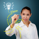 Businesswoman writing idea word Stock Photos