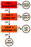 Buy diagram