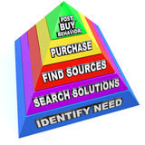Buying Process Procedure Steps Purchasing Workflow Pyramid. The buying process illustrated by steps on a pyramid, from identify need, search solutions, find Royalty Free Stock Images