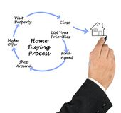 Buying real property. Diagram of Buying real property stock photos