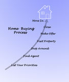 Buying real property. Diagram of Buying real property royalty free stock images