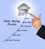 Buying real property. Presenting diagram of Buying real property royalty free stock image