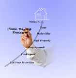Buying real property. Presenting diagram of Buying real property stock photo