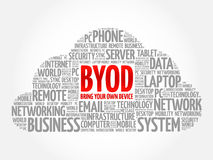 BYOD - bring your own device acronym vector illustration