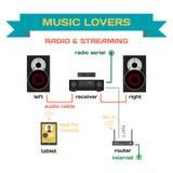 Câblant un système de musique pour la radio analogue et couler la musique Photographie stock