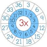 Círculo da multiplicação do número três ilustração stock