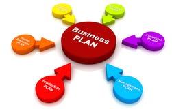 Círculo multicolorido da gestão da carta do diagrama do conceito do plano de negócios ilustração royalty free