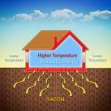 Cómo el gas del radón entra en nuestros hogares debido al diffe de la temperatura libre illustration