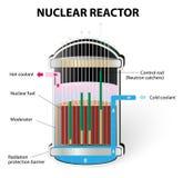 Cómo hace un trabajo del reactor nuclear Imágenes de archivo libres de regalías