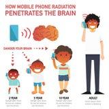 Cómo la radiación del teléfono móvil penetra el cerebro infographic stock de ilustración