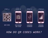 ¿Cómo los códigos de QR trabajan? - plantilla infographic de la respuesta rápida con cuatro pasos a seguir Imagenes de archivo