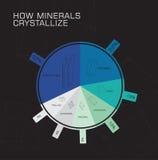 Cómo los minerales cristalizan Imagen de archivo libre de regalías