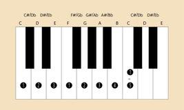 C belangrijke schaalvingertechniek voor piano Royalty-vrije Stock Foto's