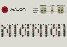 Magor pentatonic. Musical theory. tablature for improvisation. Electric guitar and acoustic guitar.  illustration. Stock Image