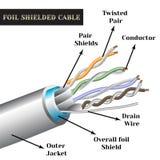 Cable de conductor doble retorcido con símbolos Cable blindado hoja Fotografía de archivo libre de regalías