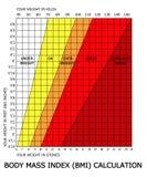 Calcolatore di indice analitico di massa di corpo BMI Fotografia Stock Libera da Diritti