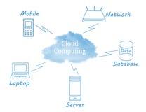 Calcul de nuage illustration libre de droits