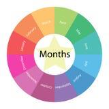 Calendar Months circular concept Stock Photography