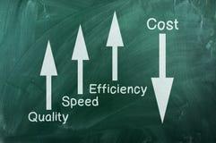 Calidad, velocidad, eficacia encima del coste abajo Fotografía de archivo libre de regalías