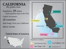 califórnia Imagens de Stock Royalty Free