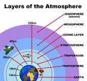Camadas da atmosfera ilustração do vetor
