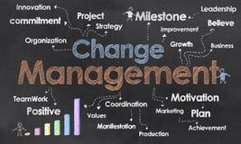 Cambi i termini di affari della gestione Fotografia Stock