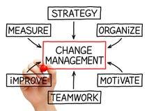 Cambie el organigrama de la gestión Foto de archivo libre de regalías