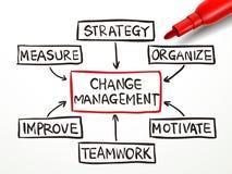 Cambie el organigrama de la gestión con el marcador rojo Fotografía de archivo libre de regalías