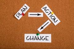 Cambio de la acción del plan Foto de archivo