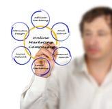 Campagne de marketing en ligne Photo stock