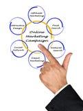 Campagne de marketing en ligne Image stock