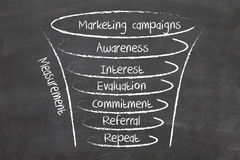 Campanhas de marketing Imagens de Stock
