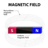 Campo magnético stock de ilustración