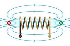 Campo magnético de uma bobina atual-levando ilustração royalty free