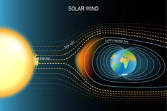 Campo magnético que protegió la tierra contra el viento solar El campo geomagnético de la tierra libre illustration