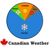 Canadian weather royalty free illustration