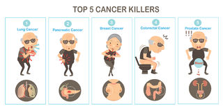 cancer illustration libre de droits