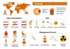 Cancer infographic. Cancer signs, symptoms and management. malignant tumor. Medical infographic. Set elements and symbols for design Stock Photos