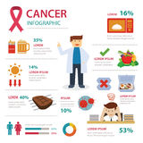 Cancer infographic royalty free illustration